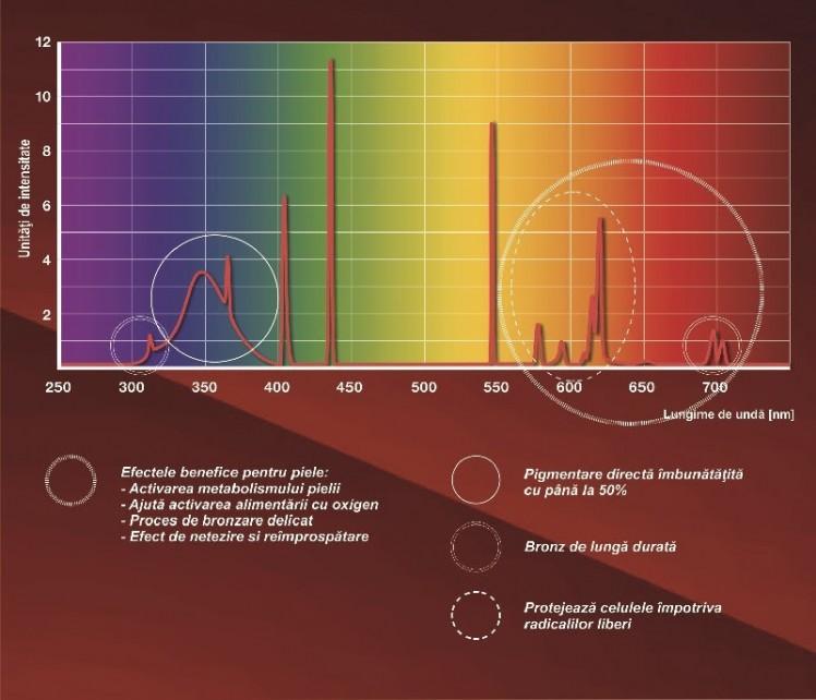 campuri-spectrale
